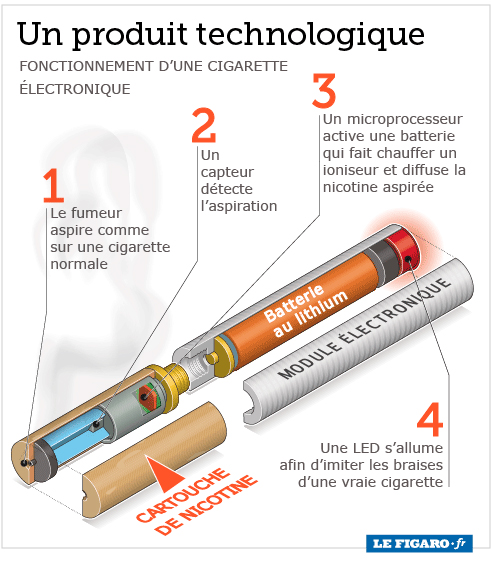 La cigarette élèctronique